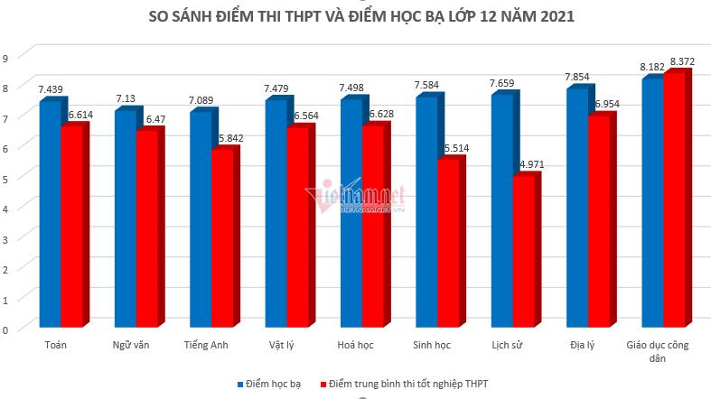 Hà Nội 'vênh' nhiều nhất giữa điểm thi tốt nghiệp và điểm học bạ