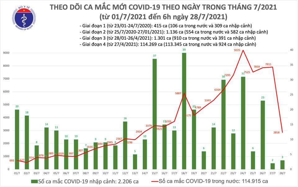Ghi nhận  2.861 ca Covid-19 mới, thêm 258.077 người được tiêm vắc xin