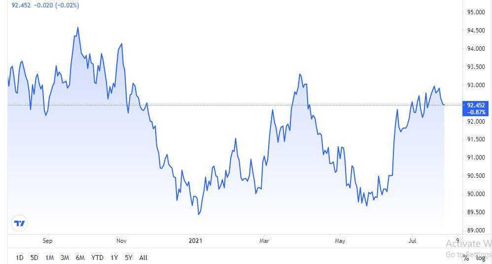 bang-chi-so-us-dollar-index-dau-phien-giao-dich-28-07-2021