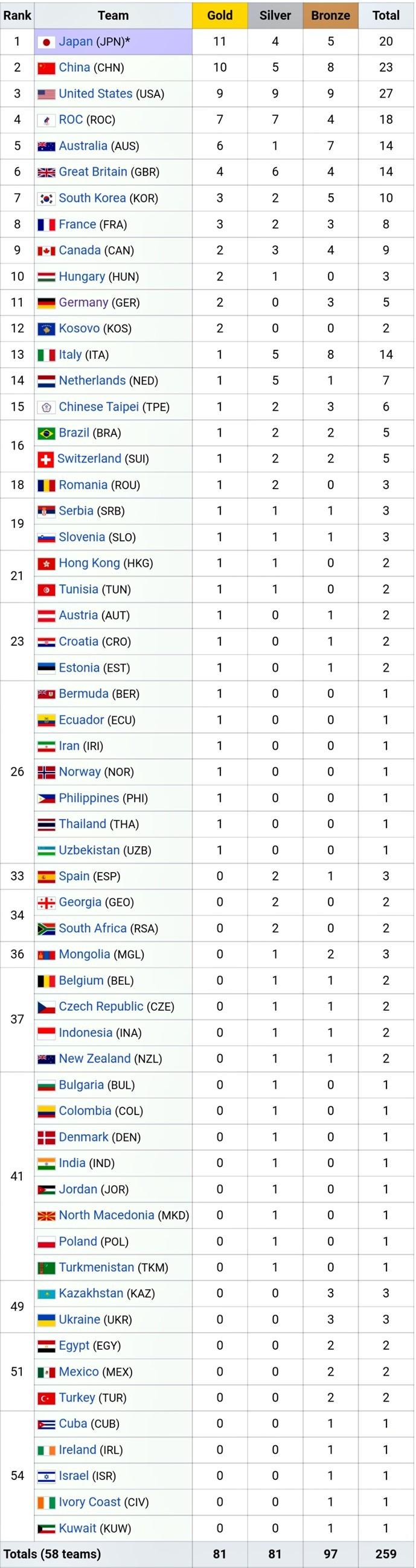 Bảng tổng sắp huy chương Olympic hôm nay 28/7: Nhật Bản đòi lại ngôi đầu