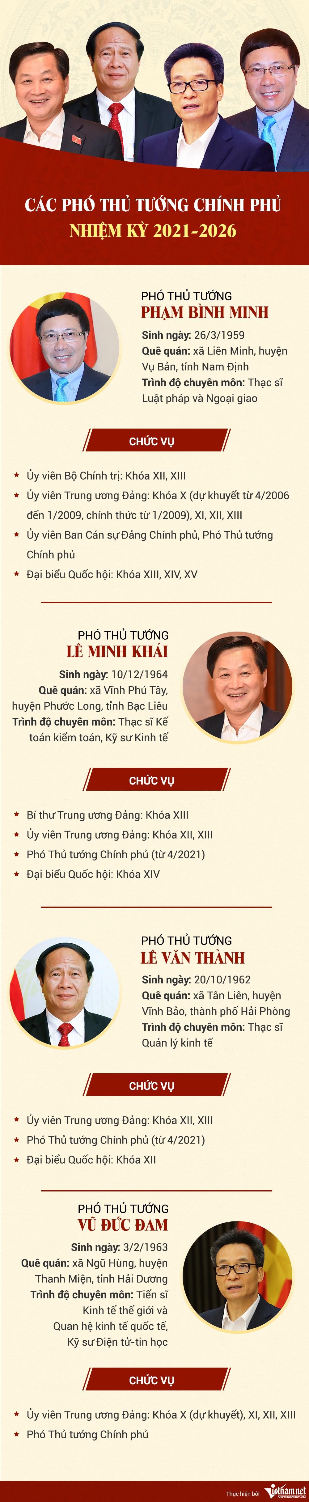 Bốn Phó Thủ tướng Chính phủ nhiệm kỳ 2021-2025