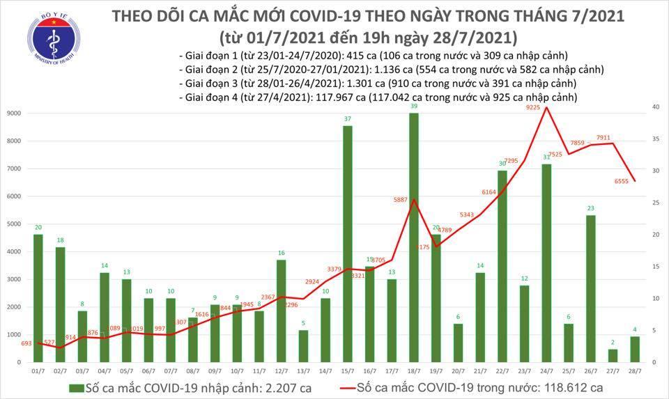 Cả ngày 28/7 có 6.559 ca Covid-19, 4.511 người khỏi bệnh