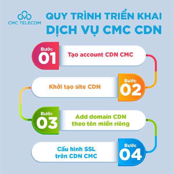 CMC CDN 'hoá giải' tình trạng website G Kitchen bị quá tải