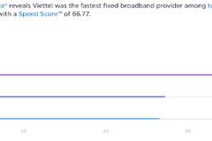 Viettel is fastest mobile operator: report