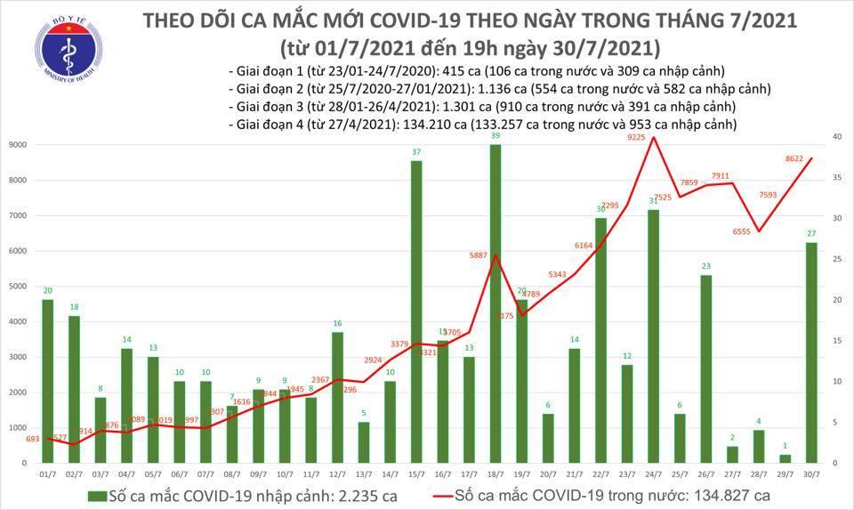 Cả ngày 30/7 có 8.649 ca Covid-19, 3.704 người khỏi bệnh