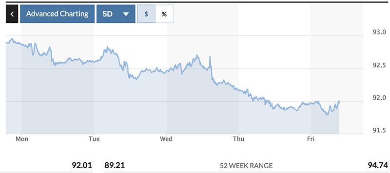 bieu-do-chi-so-us-dollar-index-ngay-31-07-2021