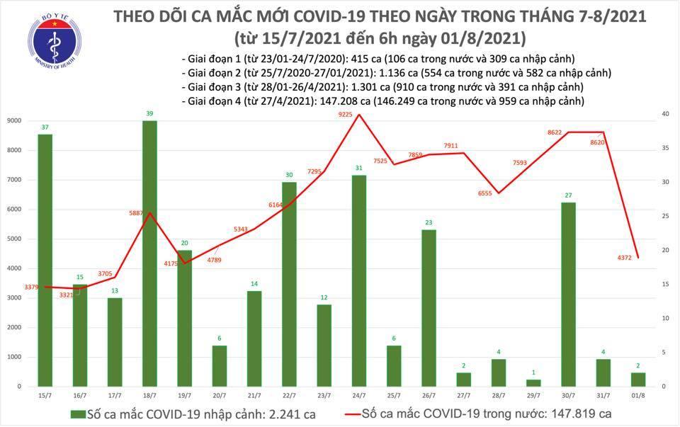 Thêm 4.374 ca Covid-19, 276.373 người được tiêm vắc xin