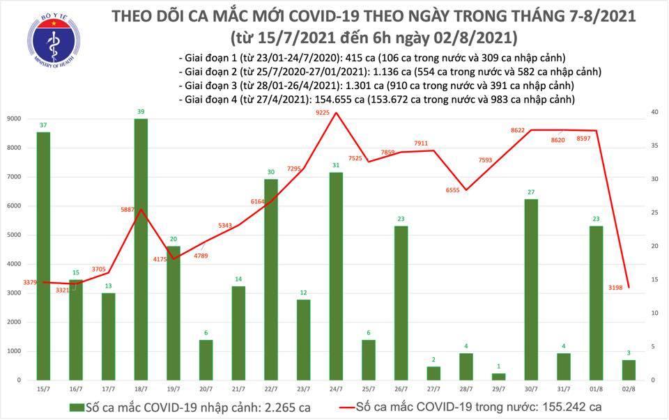 Sáng 2/8 có thêm 3.201 ca Covid-19, tiêm được 6,4 triệu liều