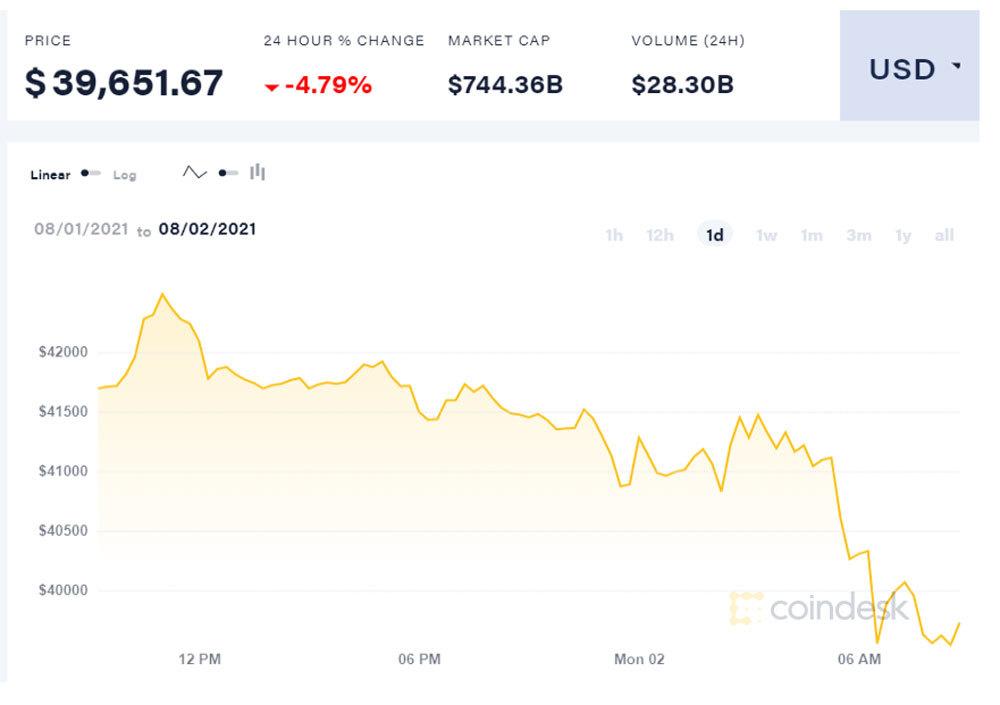 bieu-do-gia-bitcoin-ngay-02-08-2021