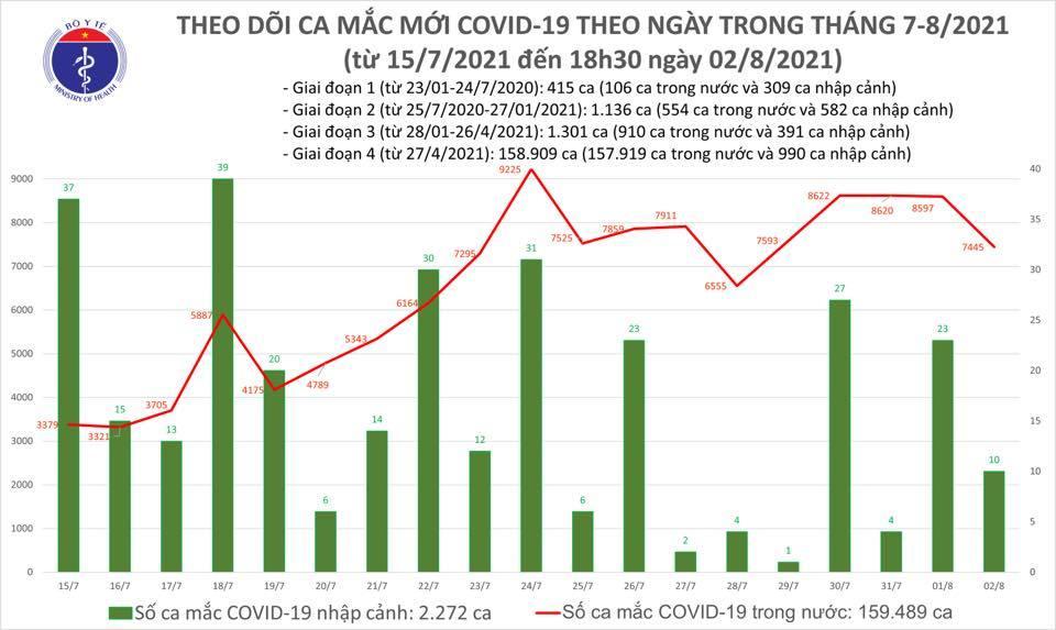Cả ngày 2/8 có 7.455 ca Covid-19, huy động 10.000 người hỗ trợ chống dịch
