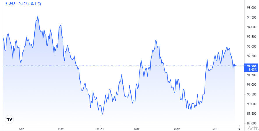 bieu-do-chi-so-US-Dollar-Index-nua-nam-2021