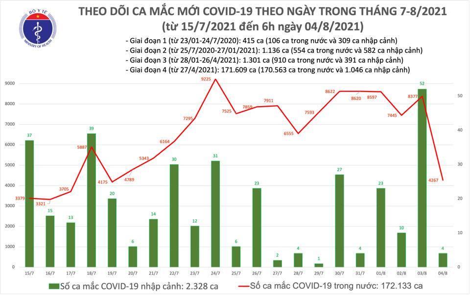 Sáng 4/8 công bố 4.271 ca Covid-19, tiêm gần 7,3 triệu mũi vắc xin