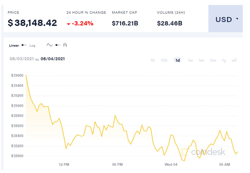 Không đủ sức đứng vững, Bitcoin lại giảm giá sâu