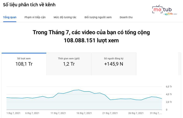 MeTub Network bắt tay Pít Ham Ăn hút 'trăm triệu' views