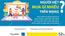 Người Việt mua gì nhiều trên mạng?