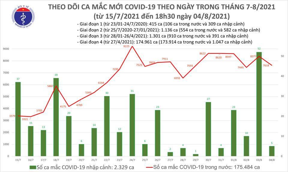 Cả ngày 4/8 có 7.623 ca Covid-19, số mắc tại TP.HCM bắt đầu giảm