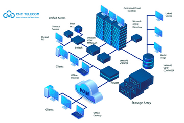 CMC VDI - giải pháp ảo hoá máy trạm giúp bảo vệ DN làm việc từ xa