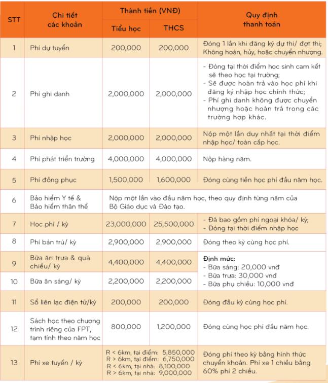 Học phí trường tư ở Hà Nội từ 50 - 100 triệu đồng/năm