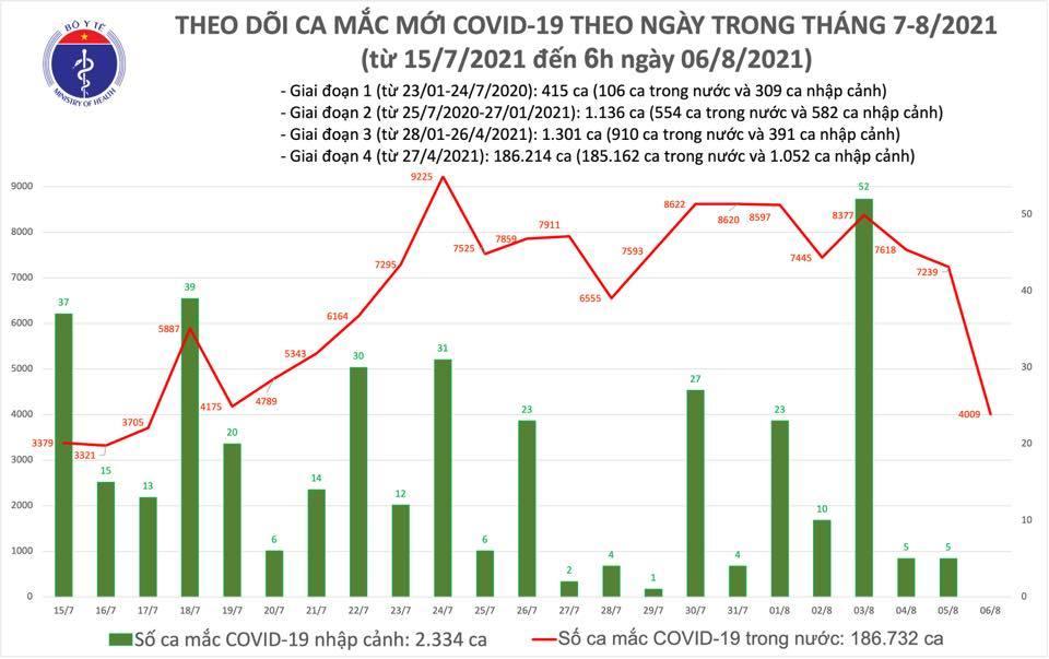 Sáng 6/8 công bố thêm 4.009 ca Covid-19, tiêm nhanh vượt 8 triệu liều