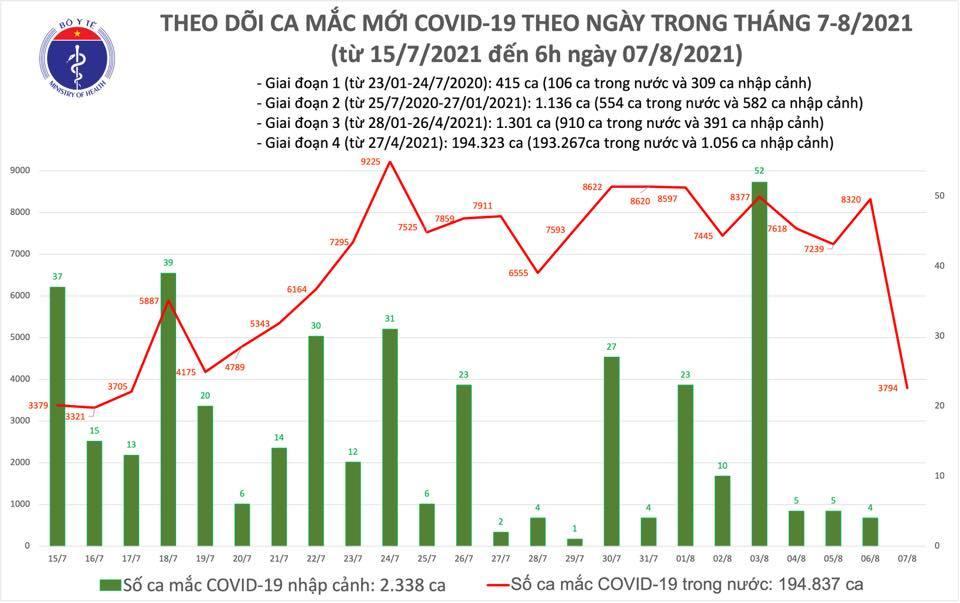 Sáng 7/8 có 3.794 ca Covid-19 mới, thêm 451.256 người được tiêm vắc xin