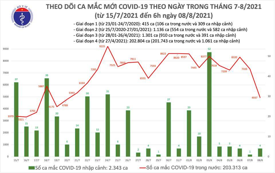 Sáng 8/8 ghi nhận 4.941 ca Covid-19, tiêm được 8,9 triệu liều