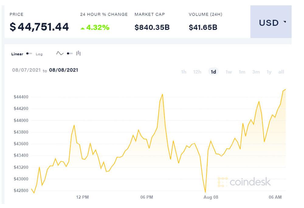 bieu-do-gia-bitcoin-ngay-08-08-2021-cham-nguong-45000USD