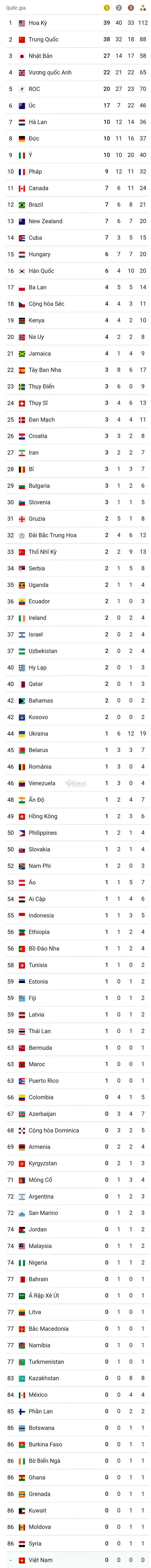 Bảng tổng sắp huy chương Olympic 2020: Mỹ chốt hạ ngôi đầu