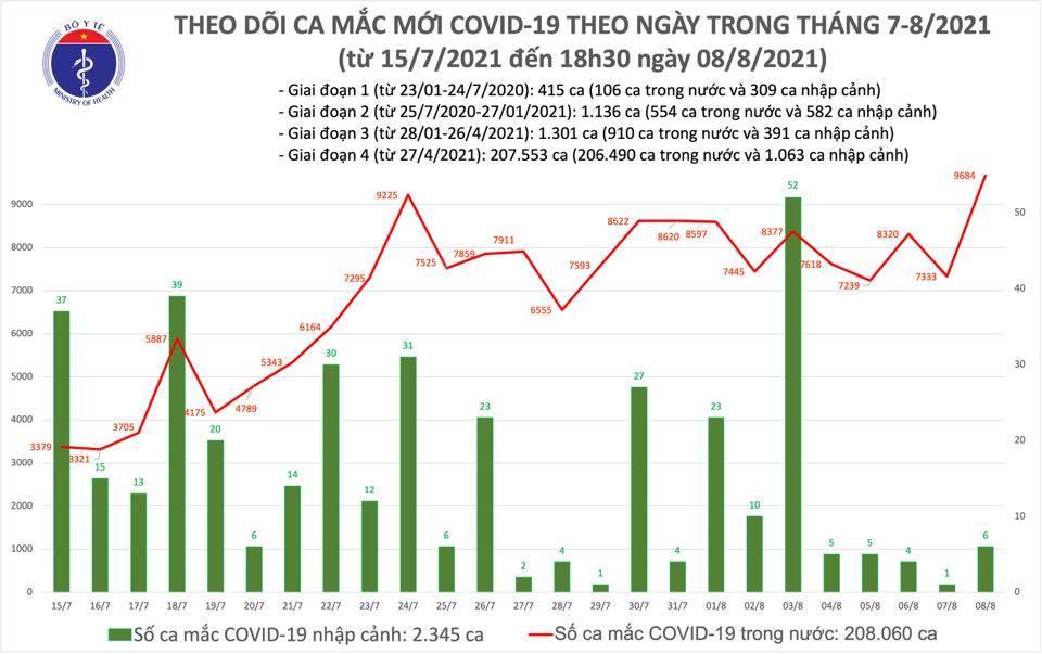 Cả ngày 8/8, Việt Nam có gần 9.700 ca Covid-19, hơn 4.800 ca xuất viện