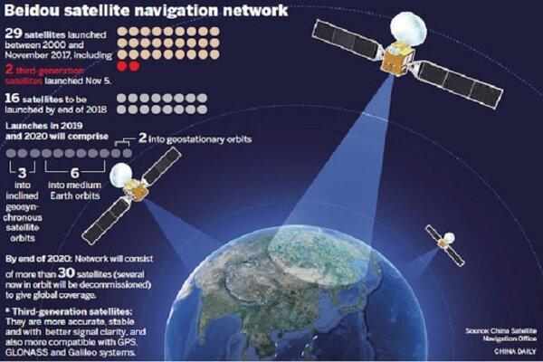 Hệ thống định vị dẫn đầu số lượng vệ tinh trên quỹ đạo