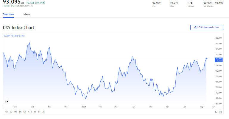 bieu-do-bien-dong-chi-so-US-Dollar-Index-ngay-11-08-2021