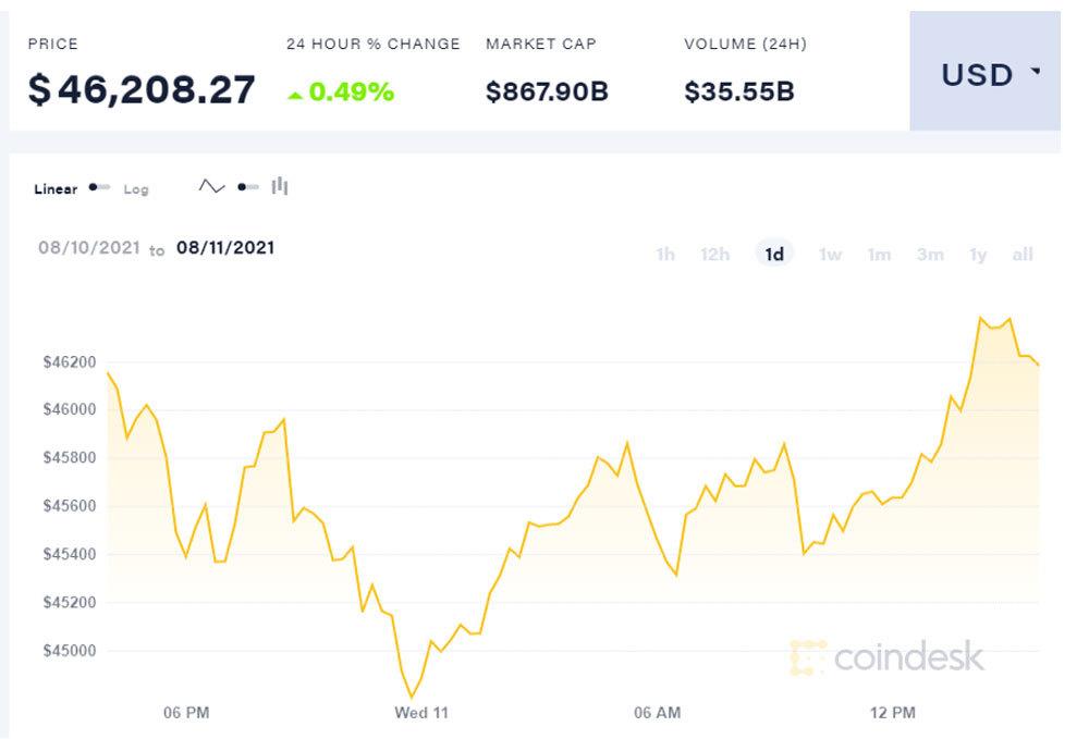 bieu-do-bien-dong-gia-bitcoin-ngay-11-08-2021