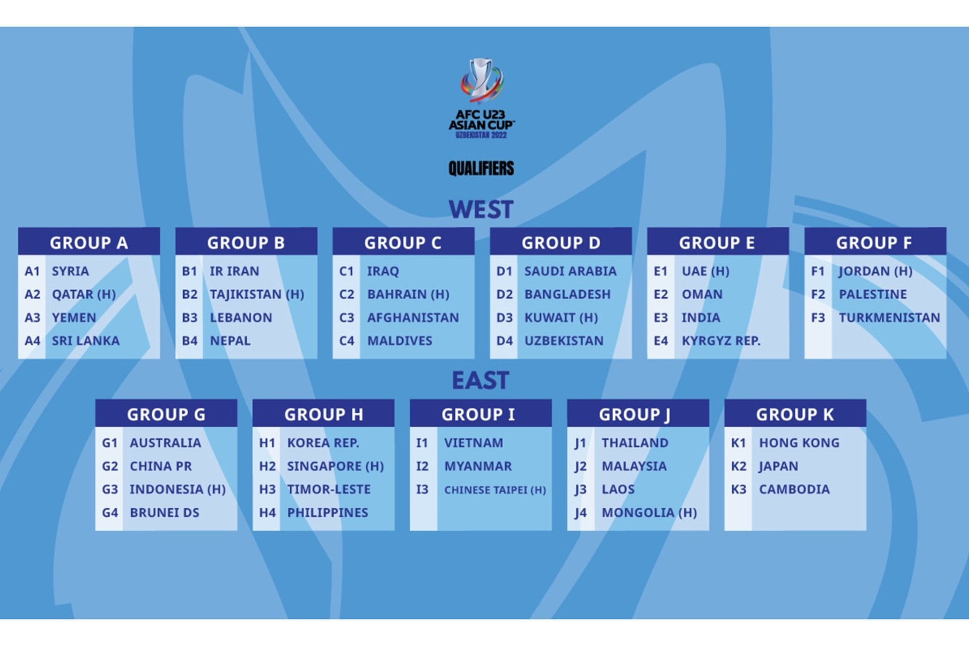 Vietnam to face only two rivals in AFC U23 Asian Cup 2022 qualifiers