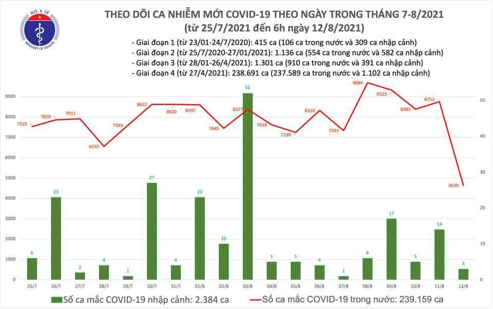 Sáng 12/8 thêm 4.642 ca Covid-19, tiêm phủ 12,5% dân số