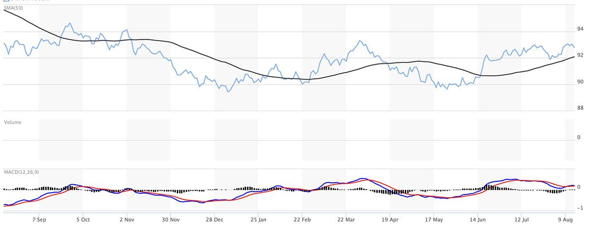 bieu-do-chi-so-us-dollar-index
