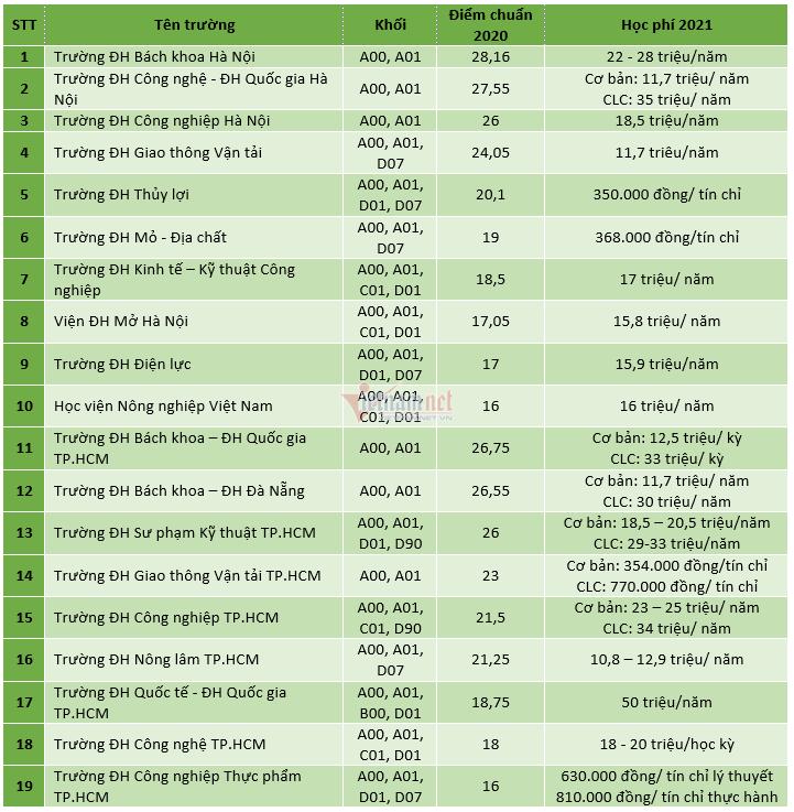 Điểm chuẩn và học phí ngành Tự động hóa ở gần 20 trường đại học