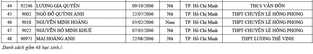 Danh sách trúng tuyển lớp 10 Chuyên Lê Hồng Phong TP.HCM