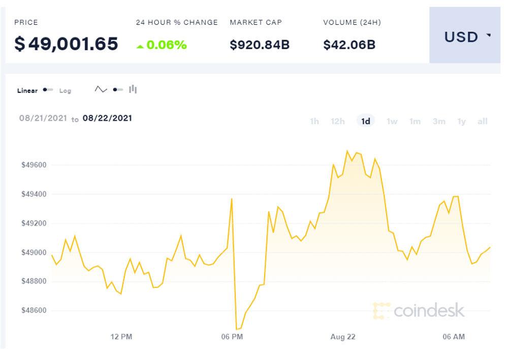 Bitcoin một tuần tăng nóng, lên đỉnh cao nhất ba tháng qua
