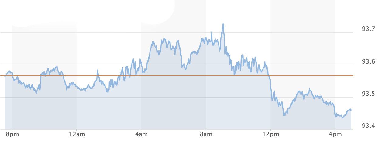 bieu-do-chi-do-US-Dollar-Index
