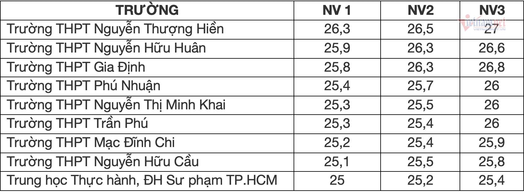 Nhiều trường bứt phá về điểm chuẩn lớp 10 ở TP.HCM