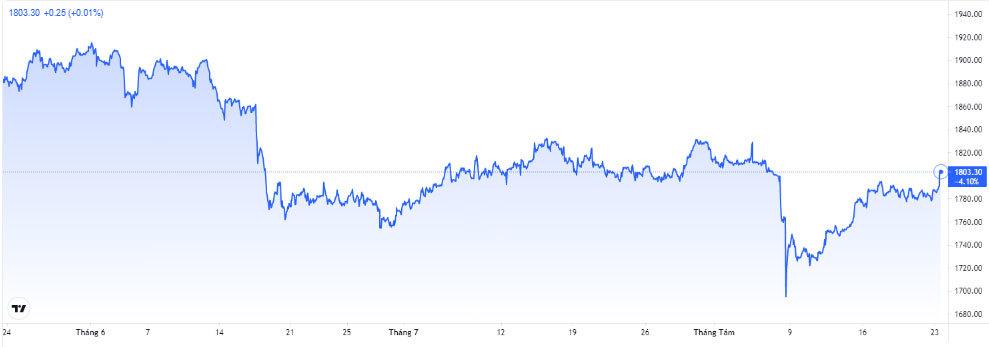 Giá vàng hôm nay 24/8: Tăng vọt, vượt trên ngưỡng cảnh báo