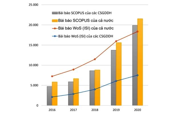 Việt Nam công bố hơn 32.000 bài báo quốc tế trong 1 năm