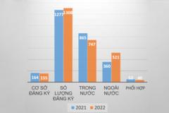 Hơn 2.500 giảng viên đăng ký học tiến sĩ bằng ngân sách theo Đề án 89