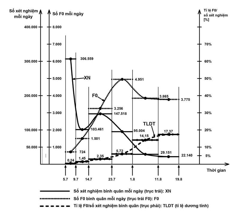 Khả năng diễn biến dịch Covid-19 ở TP.HCM sau ngày 25/8