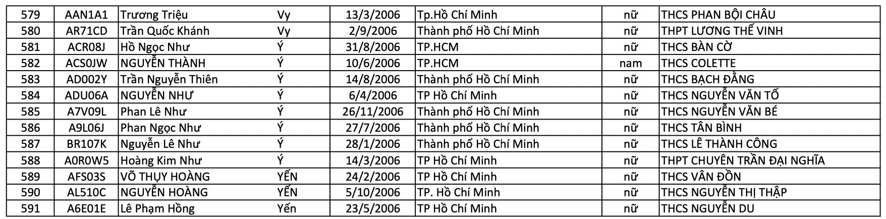 Danh sách trúng tuyển lớp 10 Trường THPT Nguyễn Thị Minh Khai