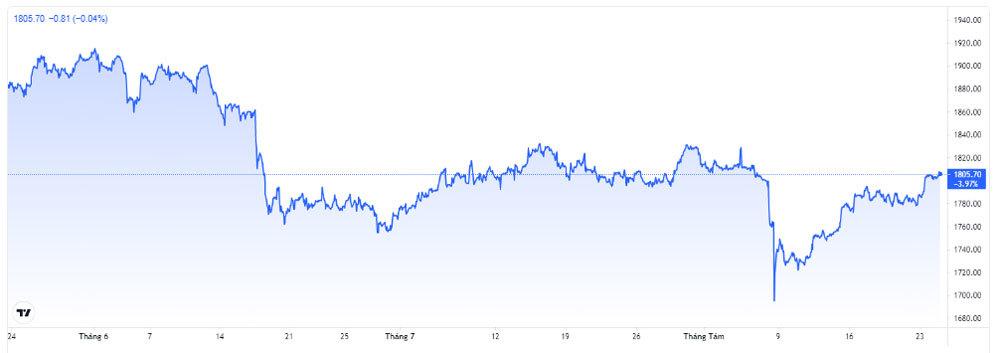 Giá vàng hôm nay 25/8: Treo cao sau phiên tăng vọt