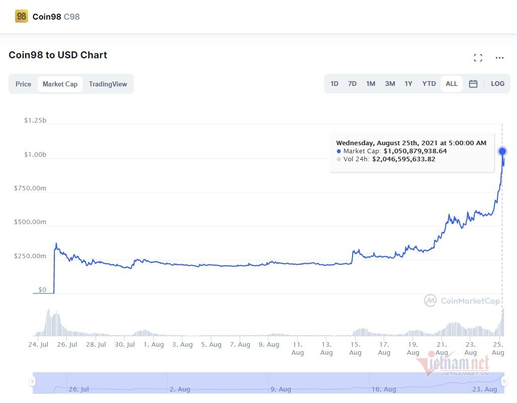 Việt Nam vừa có thêm dự án tiền mã hoá cán mốc 1 tỷ USD