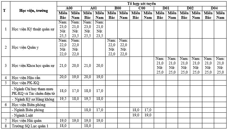 Điểm sàn khối trường quân đội năm 2021 từ 15 - 25,5 điểm