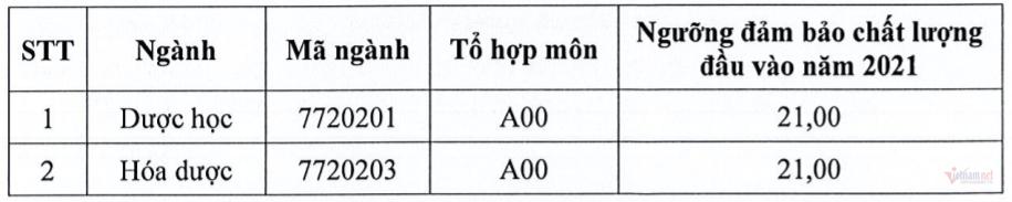 Trường ĐH Dược Hà Nội lấy điểm sàn là 21 điểm