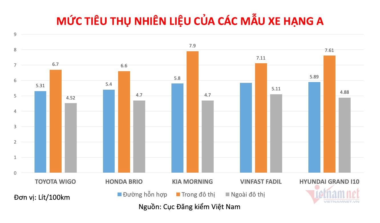 5 xe hạng A ăn ít xăng nhất, Hyundai Grand i10 tốn hơn Vinfast Fadil