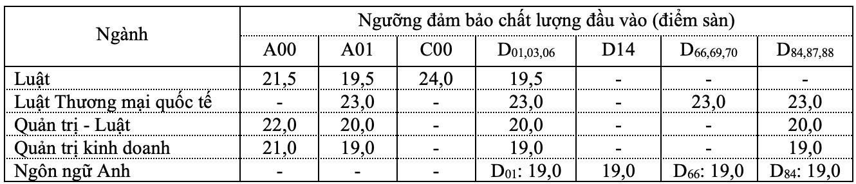 Điểm sàn và học phí ĐH Luật TP.HCM năm 2021